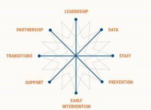 afbeelding Step Change Model