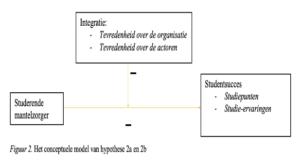 Het conceptuele model van het onderzoek